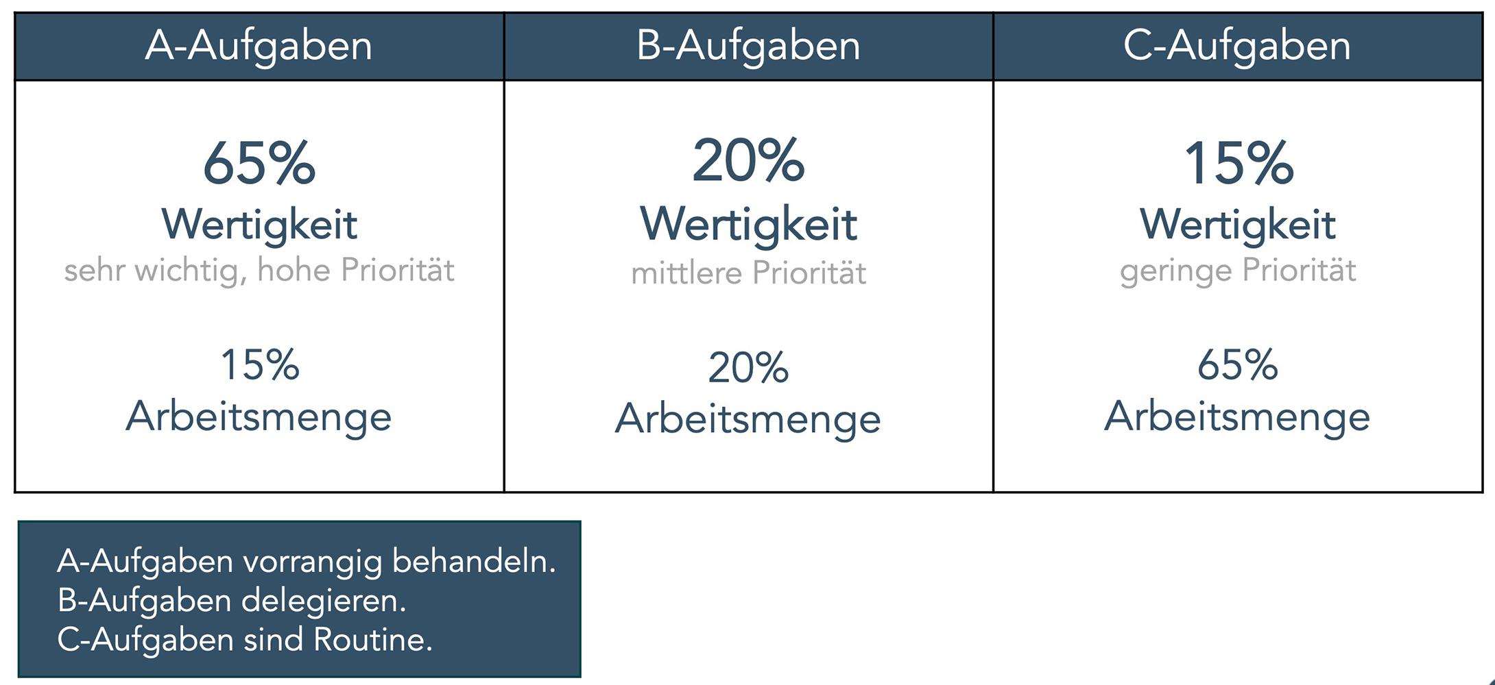 ABC-Analyse 2