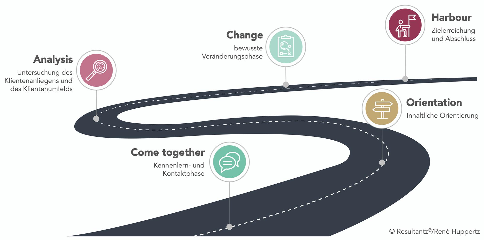 Der Coachingprozess nach dem COACH-Modell